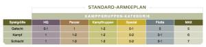 Standard Armeeplan der UCM