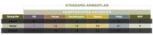 Standard Armeeplan der UCM - Größe Kampf